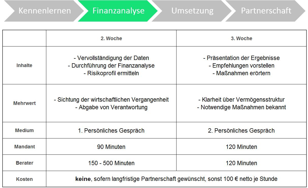 Finanzberatung - Finanzanalyse