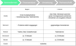 Finanzberatung Kennenlernen
