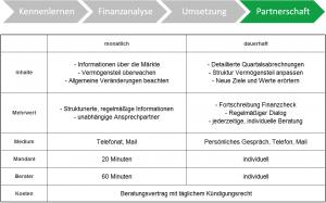 Finanzberatung Partnerschaft