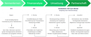 Finanzberatung Übersicht