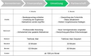 Umsetzung der Finanzberatung