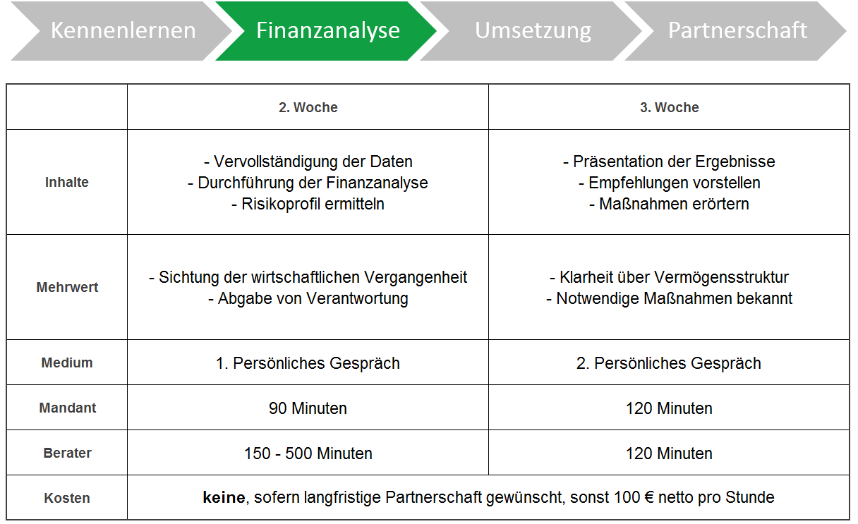 Vermögensbetreuung - Finanzanalyse