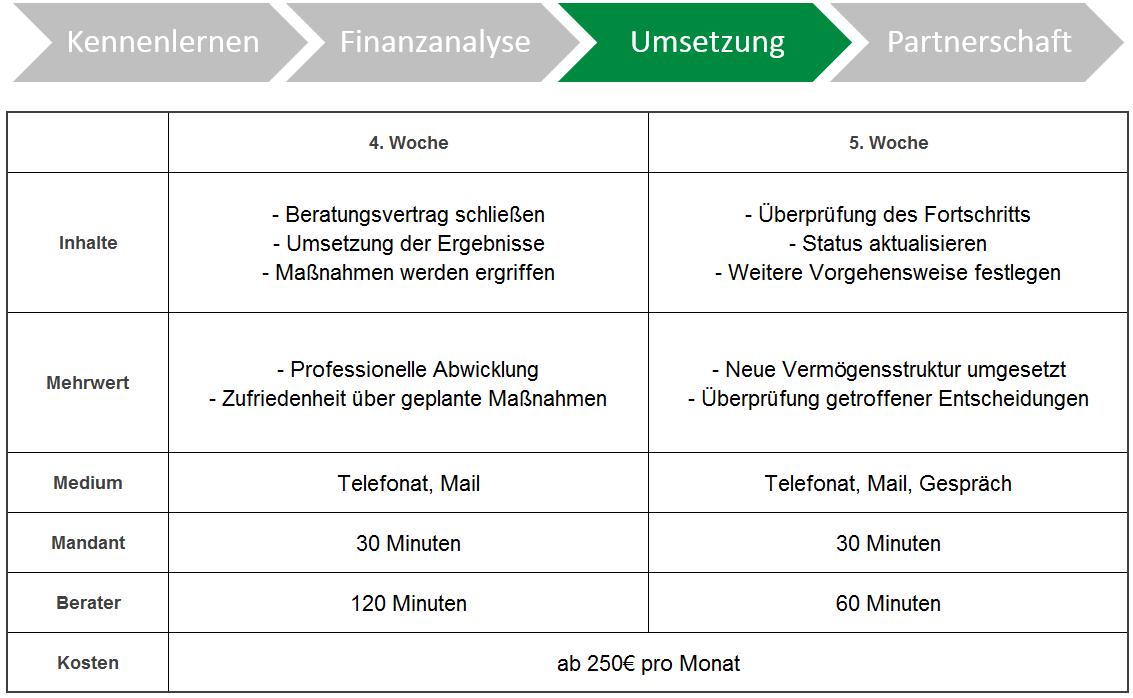 Umsetzung der Vermögensbetreuung
