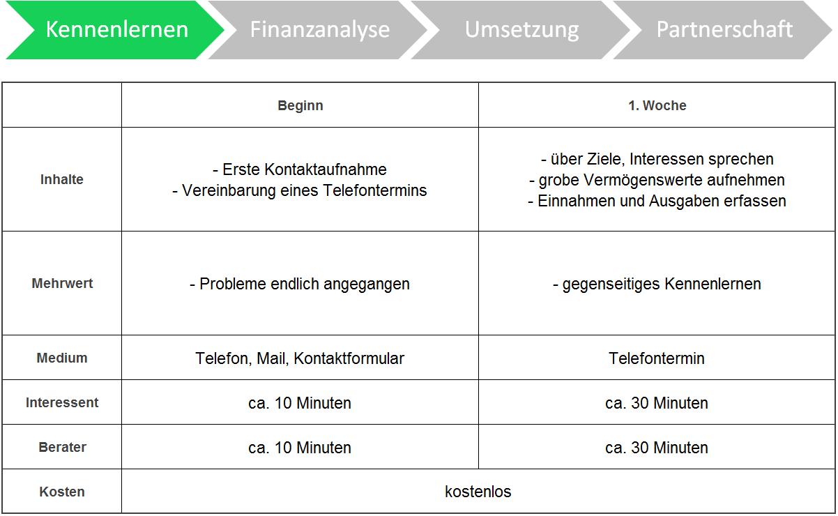 Vermögensbetreuung Prozess Kennenlernen