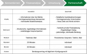 Vermögensbetreuung Prozess Partnerschaft