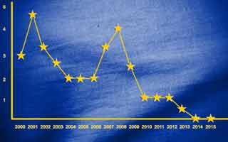 Ursache Draghi: Sparer verlieren Wohlstand
